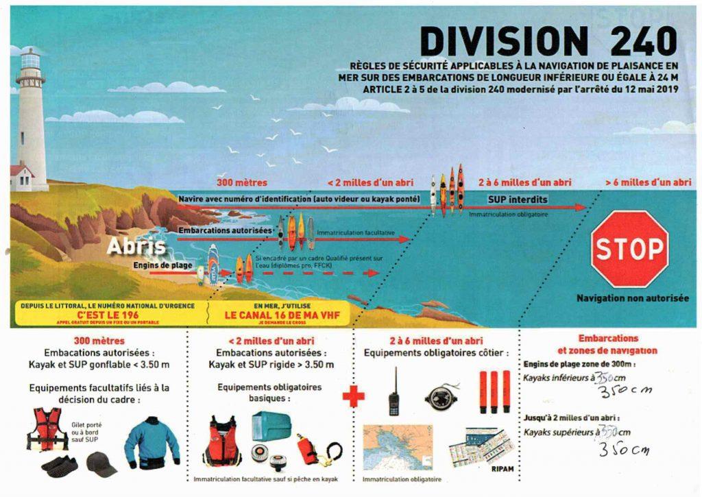 Kayaks : Règlement de sécurité et de navigation